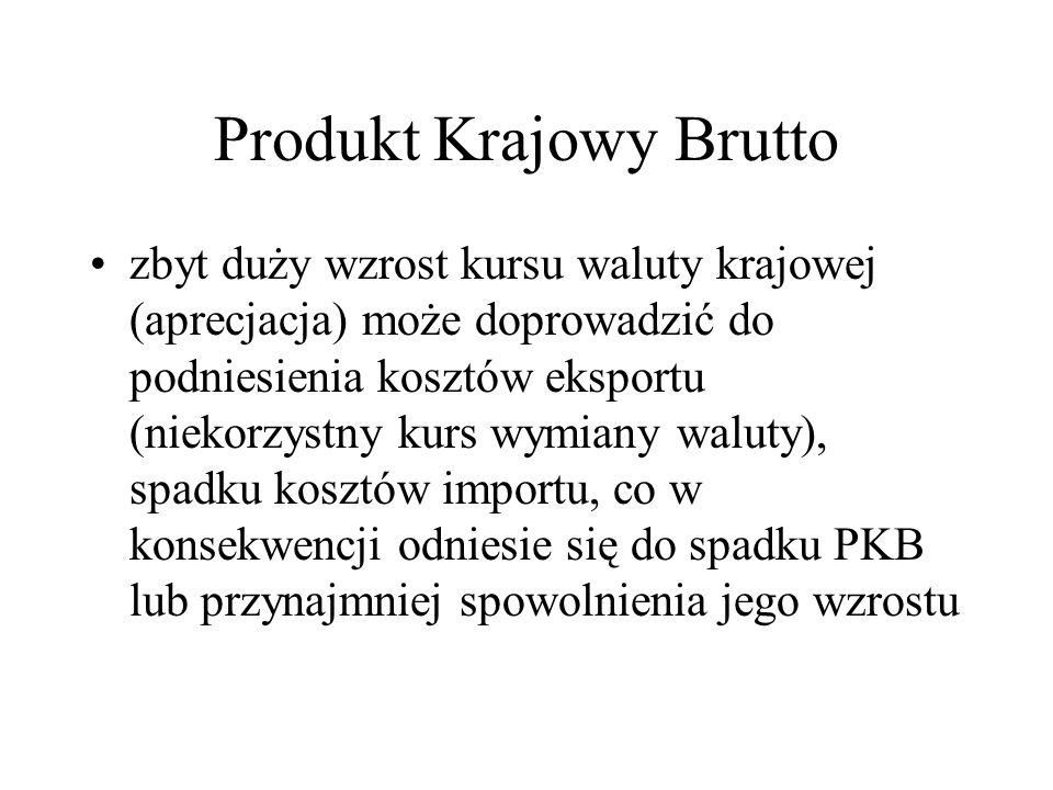 Produkt Krajowy Brutto