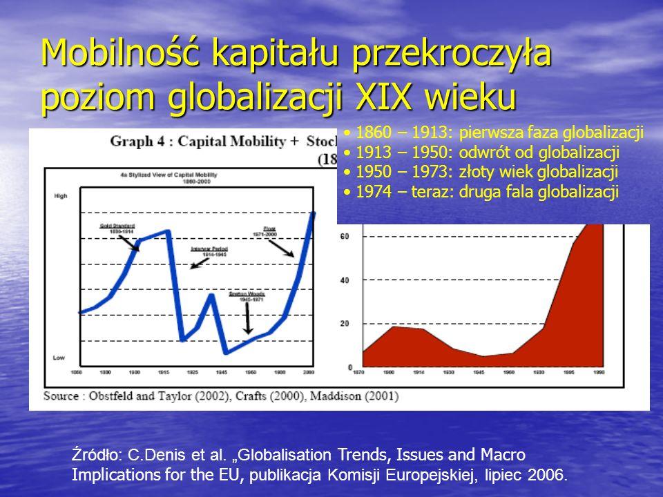 Mobilność kapitału przekroczyła poziom globalizacji XIX wieku