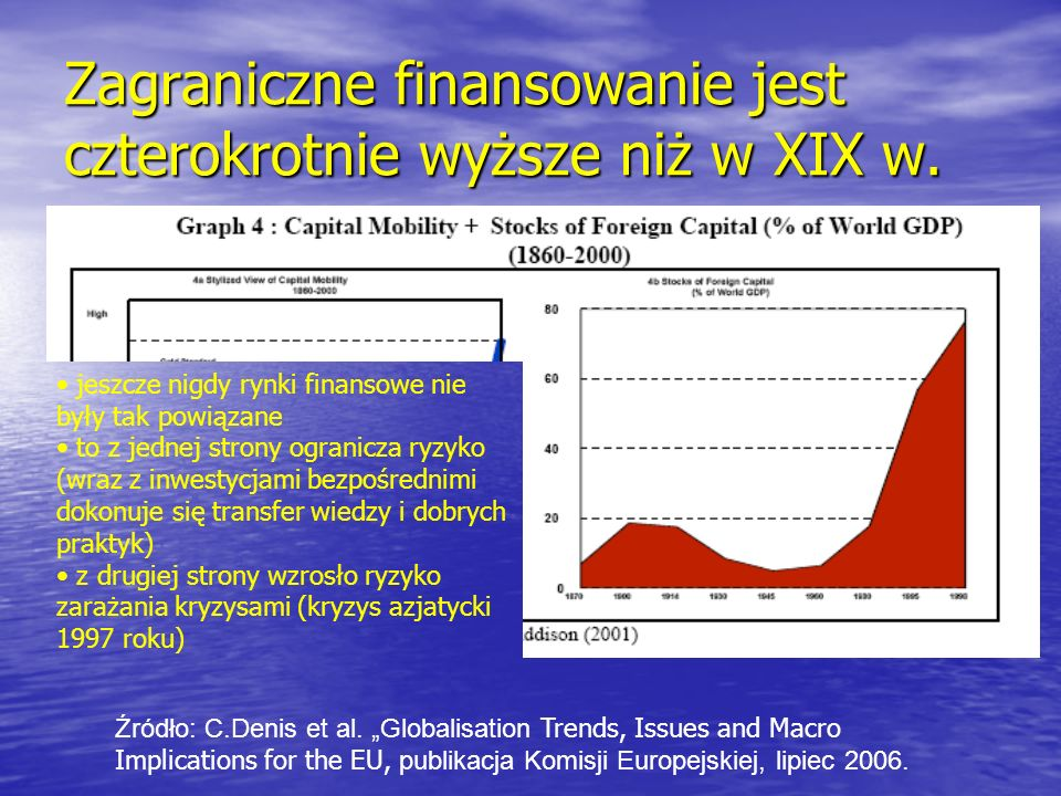 Zagraniczne finansowanie jest czterokrotnie wyższe niż w XIX w.
