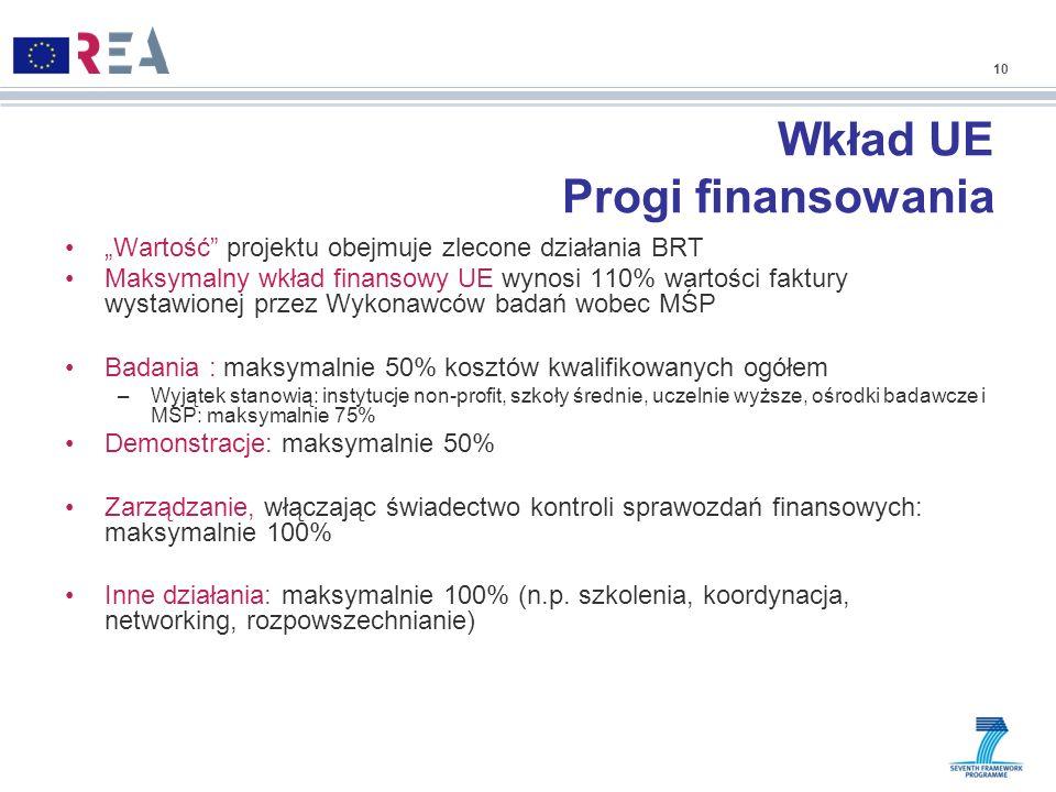 Wkład UE Progi finansowania