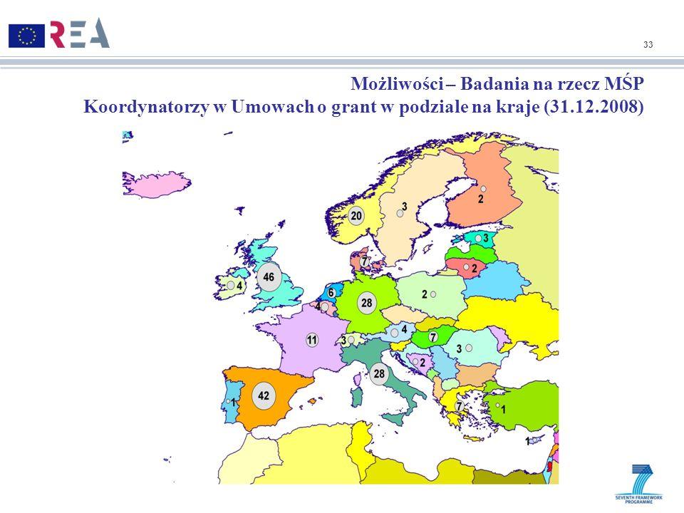 33 Możliwości – Badania na rzecz MŚP Koordynatorzy w Umowach o grant w podziale na kraje (31.12.2008)