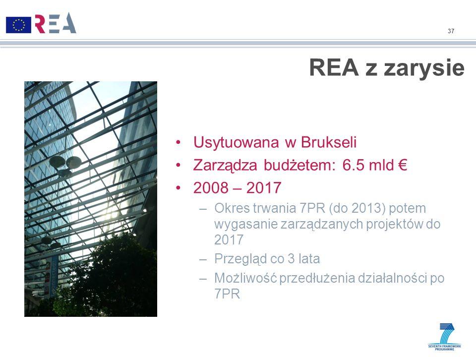 REA z zarysie Usytuowana w Brukseli Zarządza budżetem: 6.5 mld €