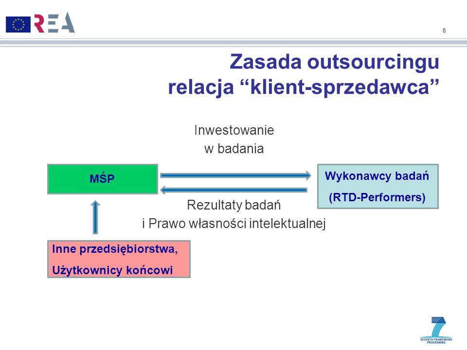 Zasada outsourcingu relacja klient-sprzedawca
