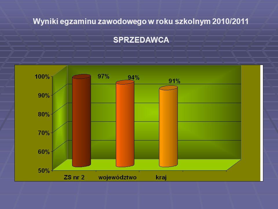Wyniki egzaminu zawodowego w roku szkolnym 2010/2011