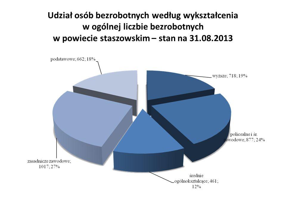 Udział osób bezrobotnych według wykształcenia w ogólnej liczbie bezrobotnych w powiecie staszowskim – stan na 31.08.2013