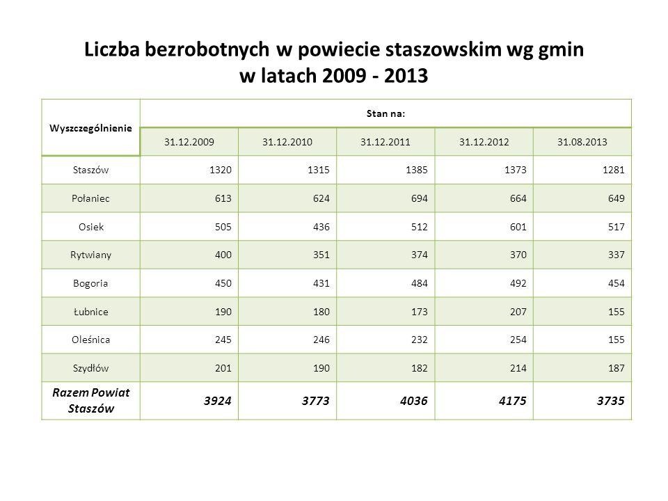 Liczba bezrobotnych w powiecie staszowskim wg gmin w latach 2009 - 2013