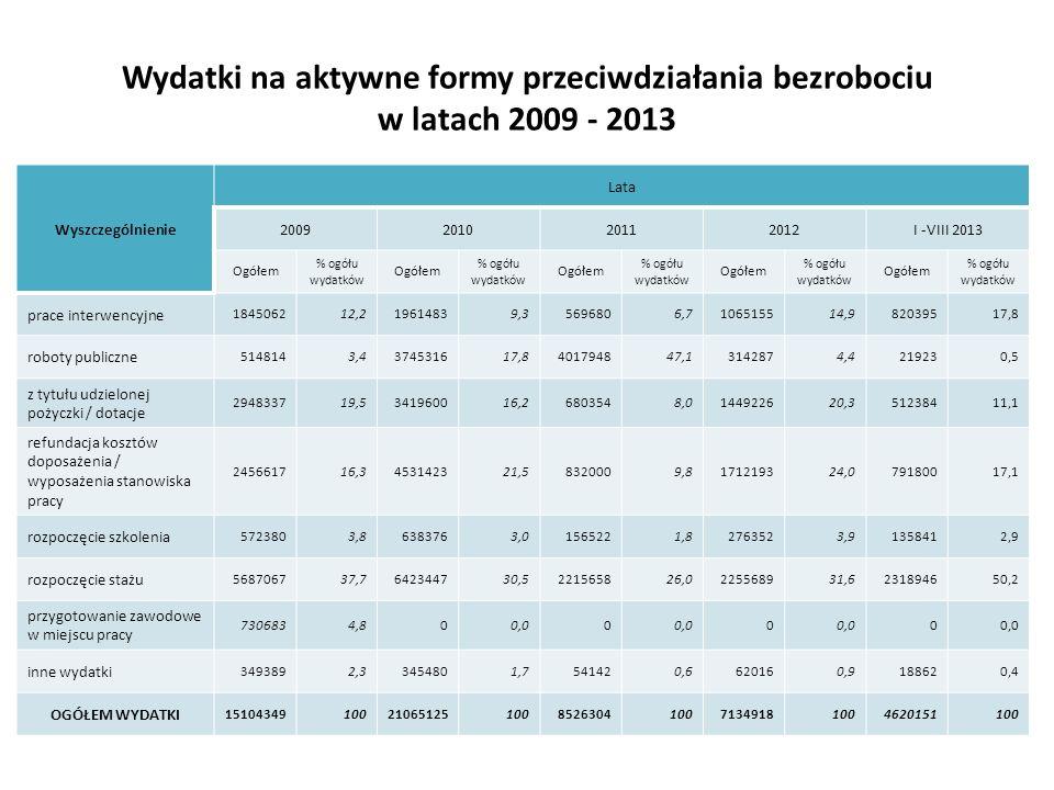 Wydatki na aktywne formy przeciwdziałania bezrobociu w latach 2009 - 2013