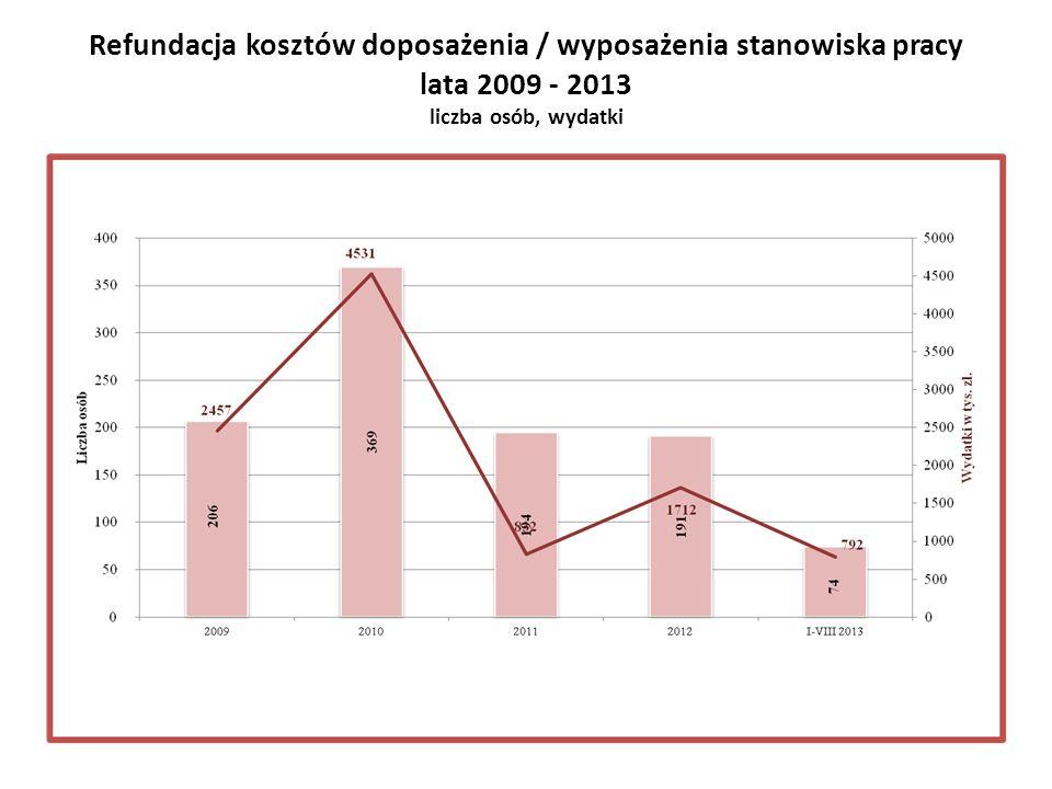 Refundacja kosztów doposażenia / wyposażenia stanowiska pracy lata 2009 - 2013 liczba osób, wydatki