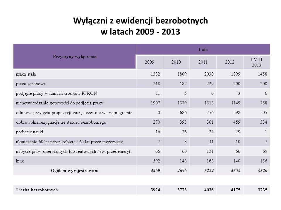 Wyłączni z ewidencji bezrobotnych w latach 2009 - 2013