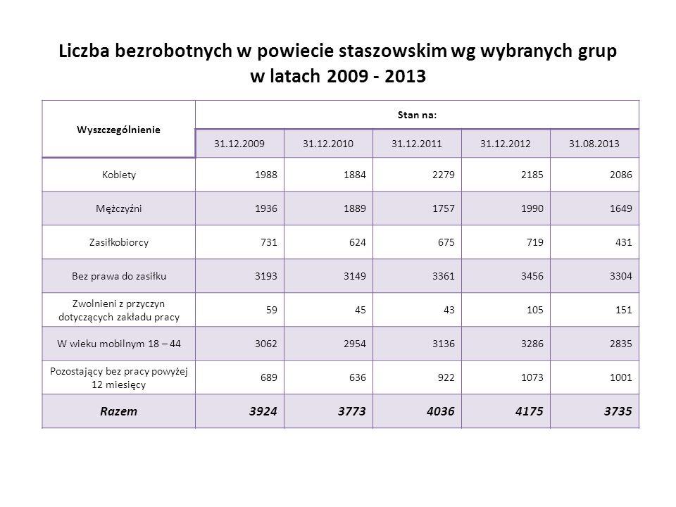 Liczba bezrobotnych w powiecie staszowskim wg wybranych grup w latach 2009 - 2013