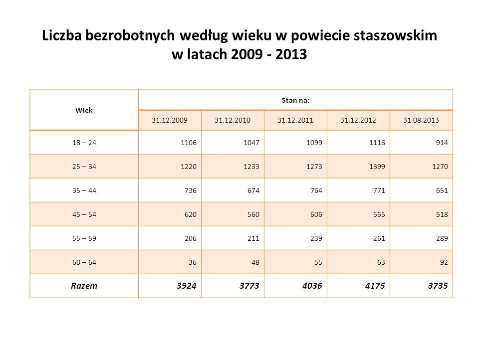 Liczba bezrobotnych według wieku w powiecie staszowskim w latach 2009 - 2013