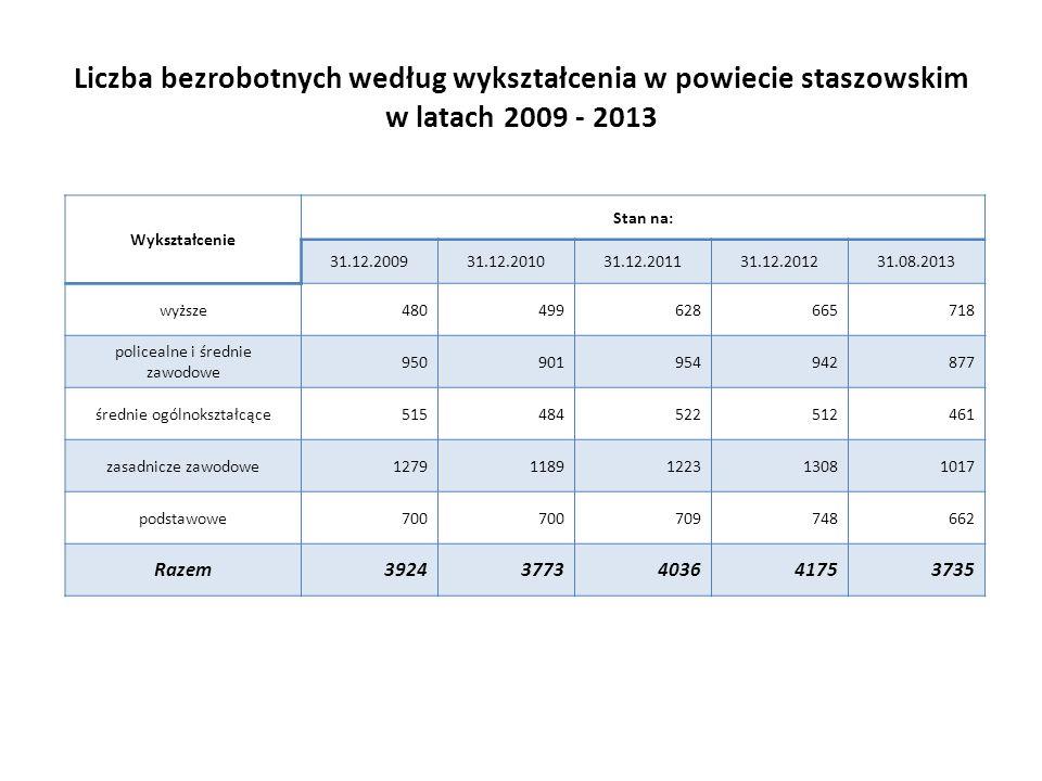 Liczba bezrobotnych według wykształcenia w powiecie staszowskim w latach 2009 - 2013
