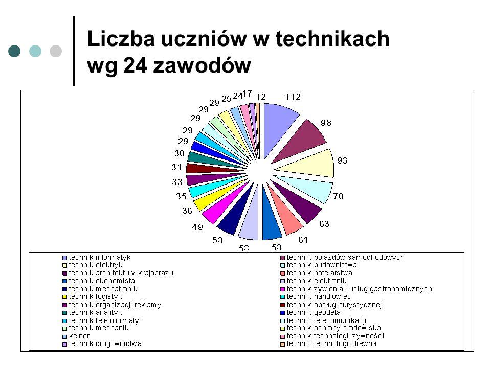 Liczba uczniów w technikach wg 24 zawodów