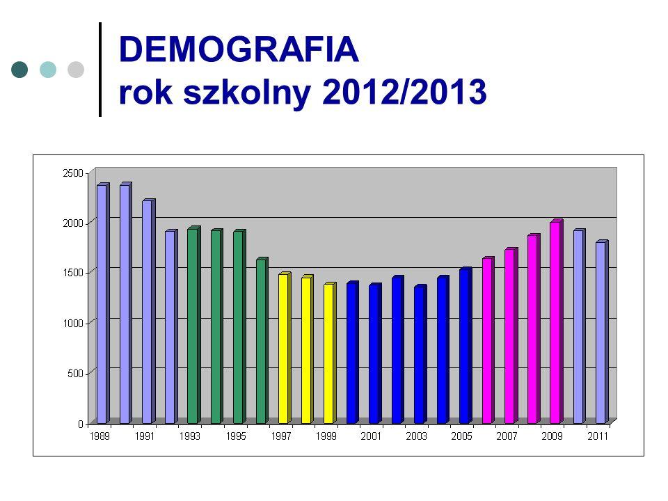 DEMOGRAFIA rok szkolny 2012/2013