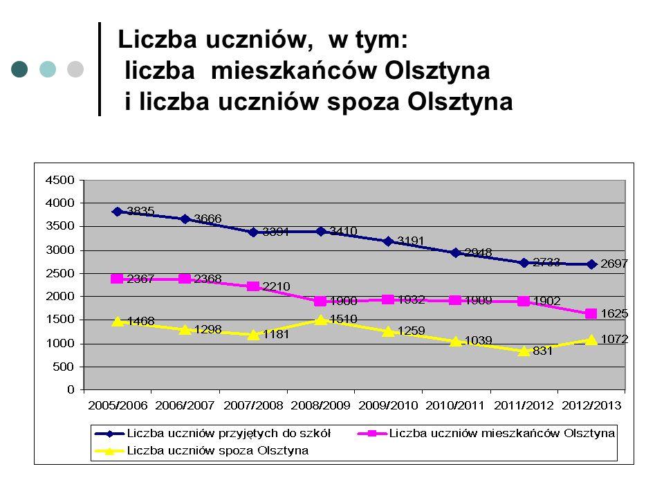 Liczba uczniów, w tym: liczba mieszkańców Olsztyna i liczba uczniów spoza Olsztyna