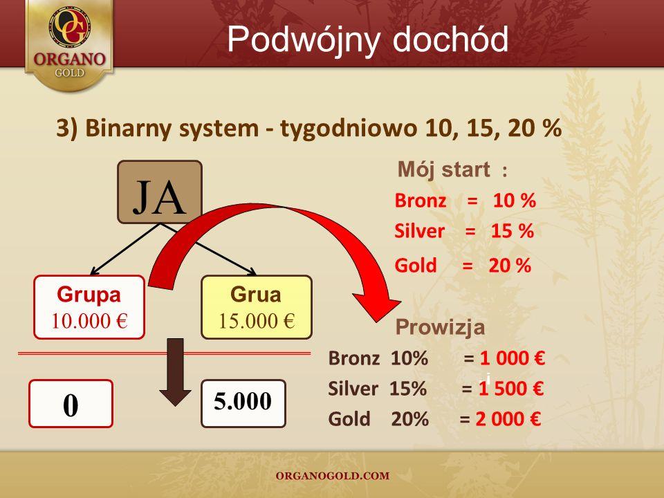JA Podwójny dochód 3) Binarny system - tygodniowo 10, 15, 20 % 5.000