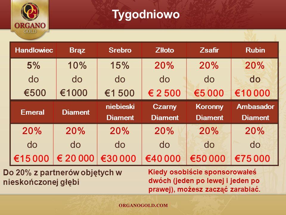 Tygodniowo 5% do €500 10% €1000 15% €1 500 20% € 2 500 €5 000 €10 000