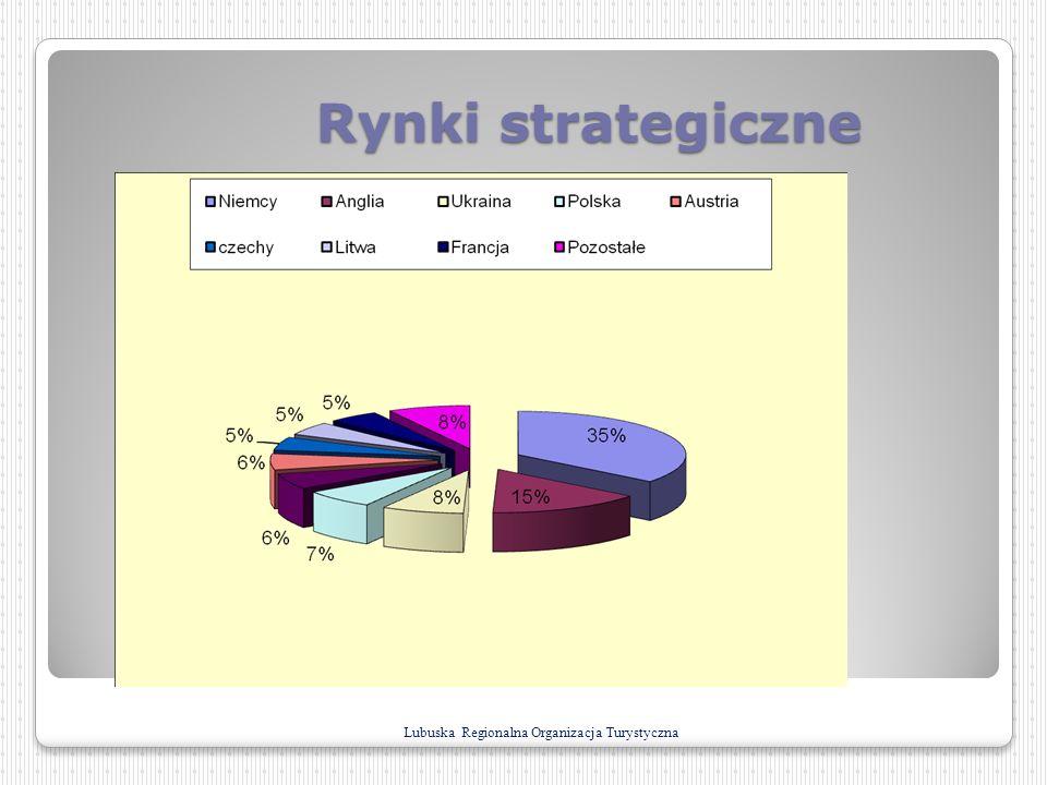 Rynki strategiczne Lubuska Regionalna Organizacja Turystyczna