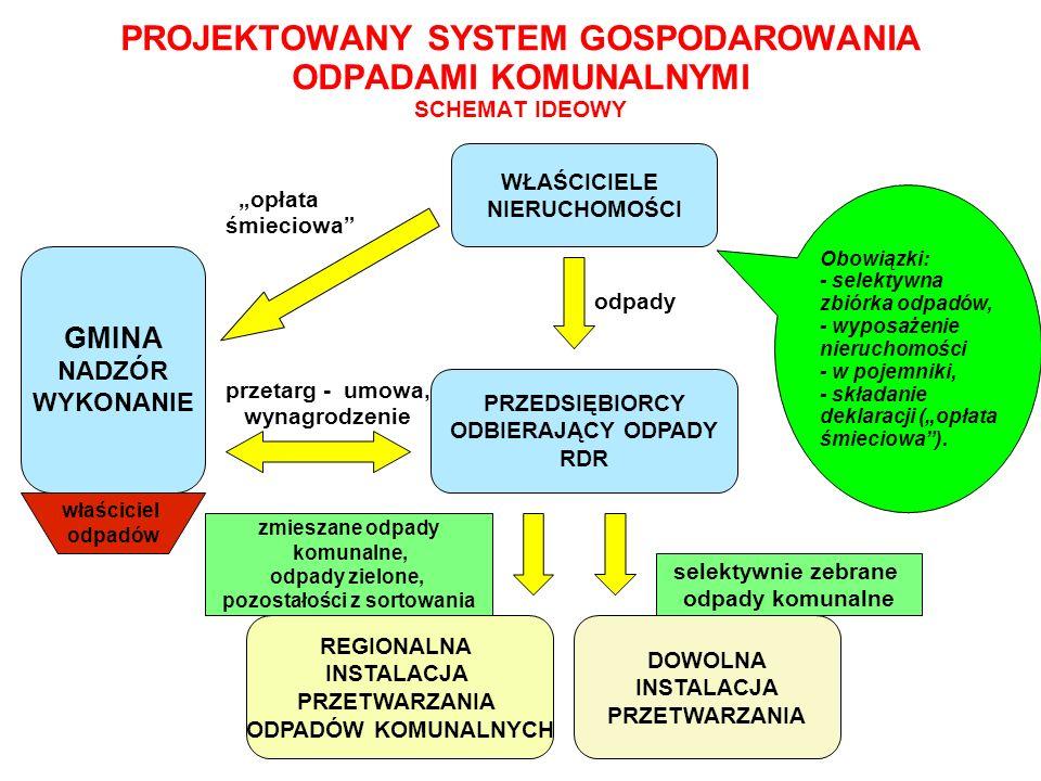PROJEKTOWANY SYSTEM GOSPODAROWANIA ODPADAMI KOMUNALNYMI SCHEMAT IDEOWY
