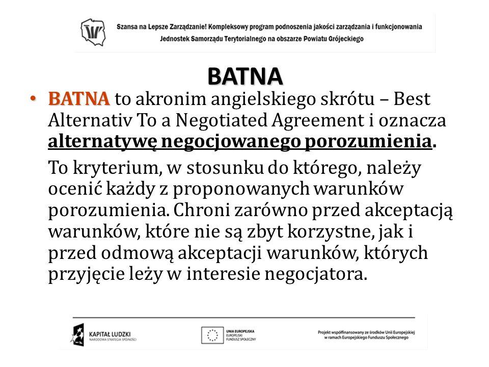 BATNA BATNA to akronim angielskiego skrótu – Best Alternativ To a Negotiated Agreement i oznacza alternatywę negocjowanego porozumienia.