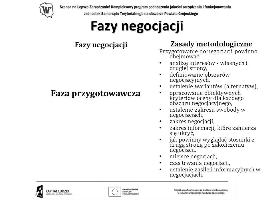 Zasady metodologiczne