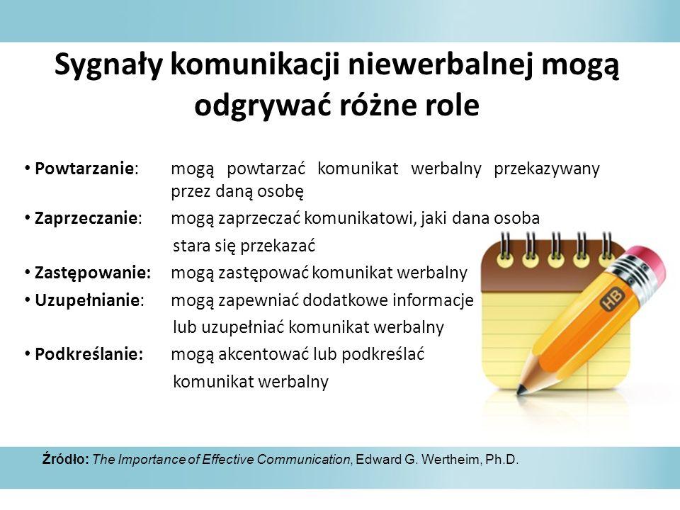 Sygnały komunikacji niewerbalnej mogą odgrywać różne role