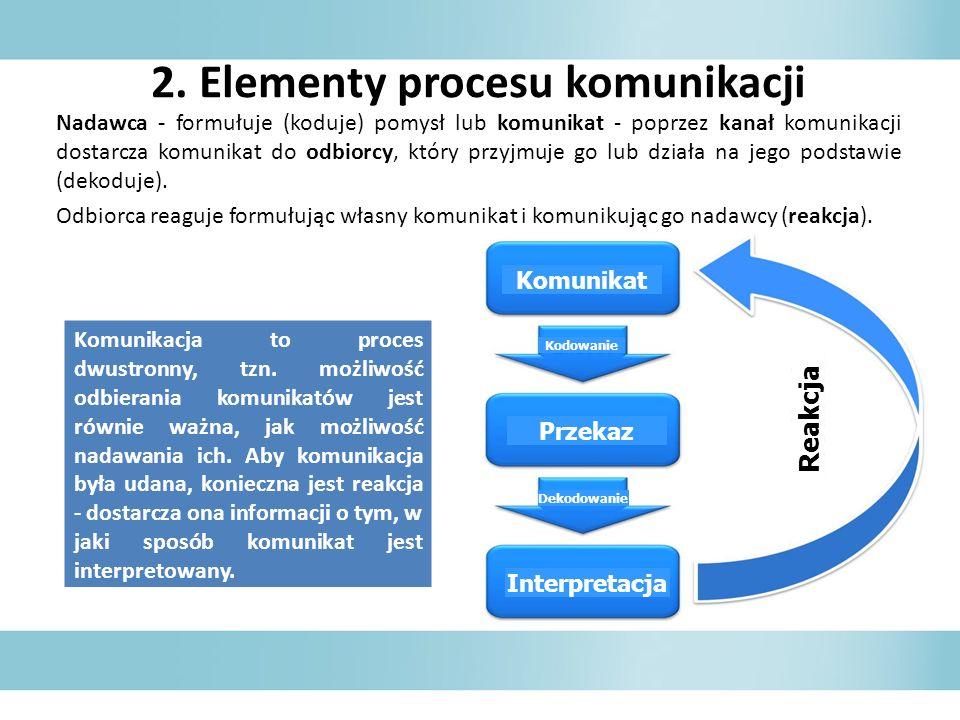 2. Elementy procesu komunikacji