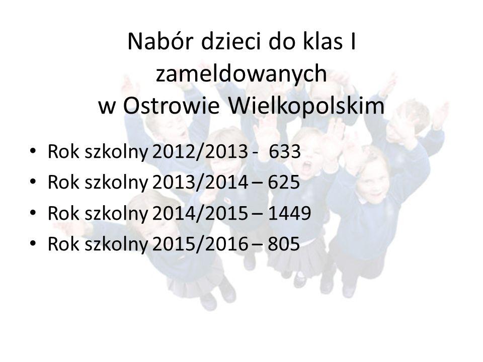 Nabór dzieci do klas I zameldowanych w Ostrowie Wielkopolskim