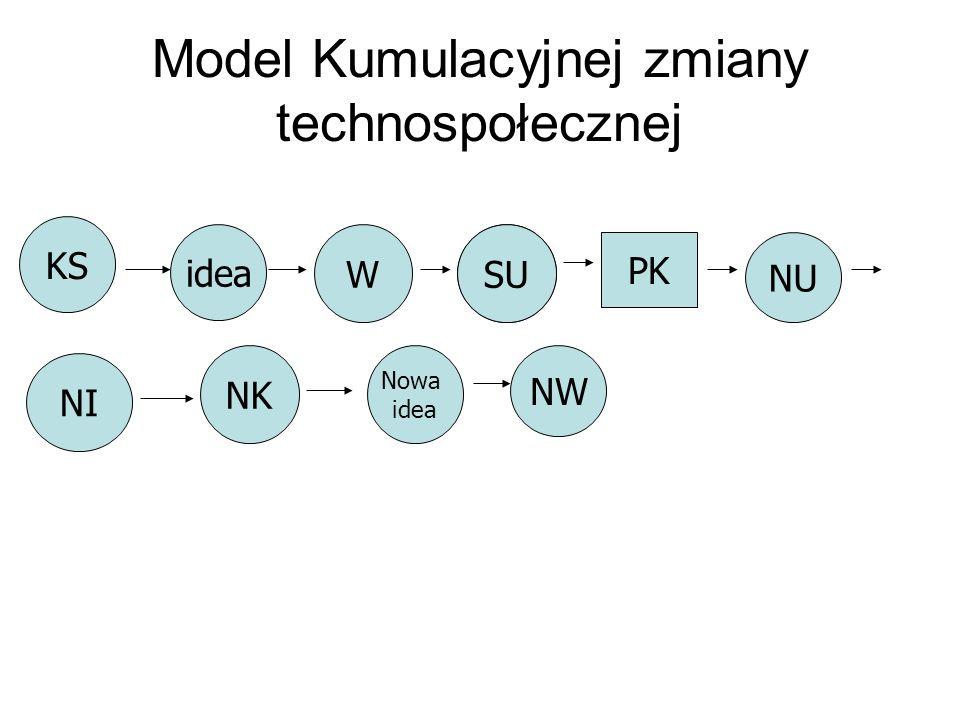 Model Kumulacyjnej zmiany technospołecznej