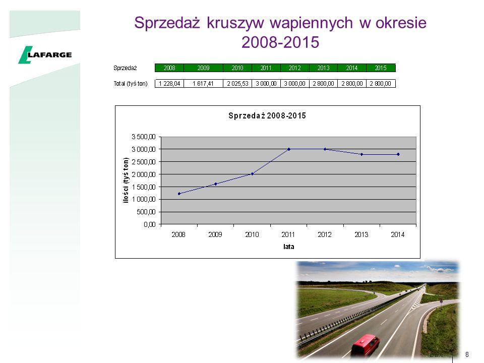 Sprzedaż kruszyw wapiennych w okresie 2008-2015