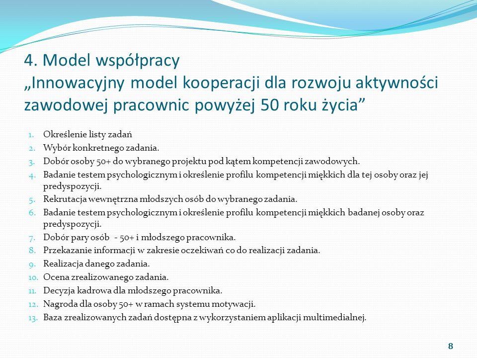 """4. Model współpracy """"Innowacyjny model kooperacji dla rozwoju aktywności zawodowej pracownic powyżej 50 roku życia"""