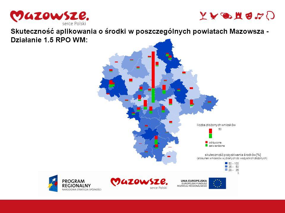 Skuteczność aplikowania o środki w poszczególnych powiatach Mazowsza - Działanie 1.5 RPO WM: