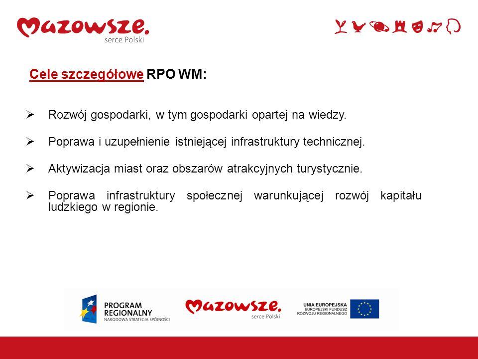 Cele szczegółowe RPO WM: