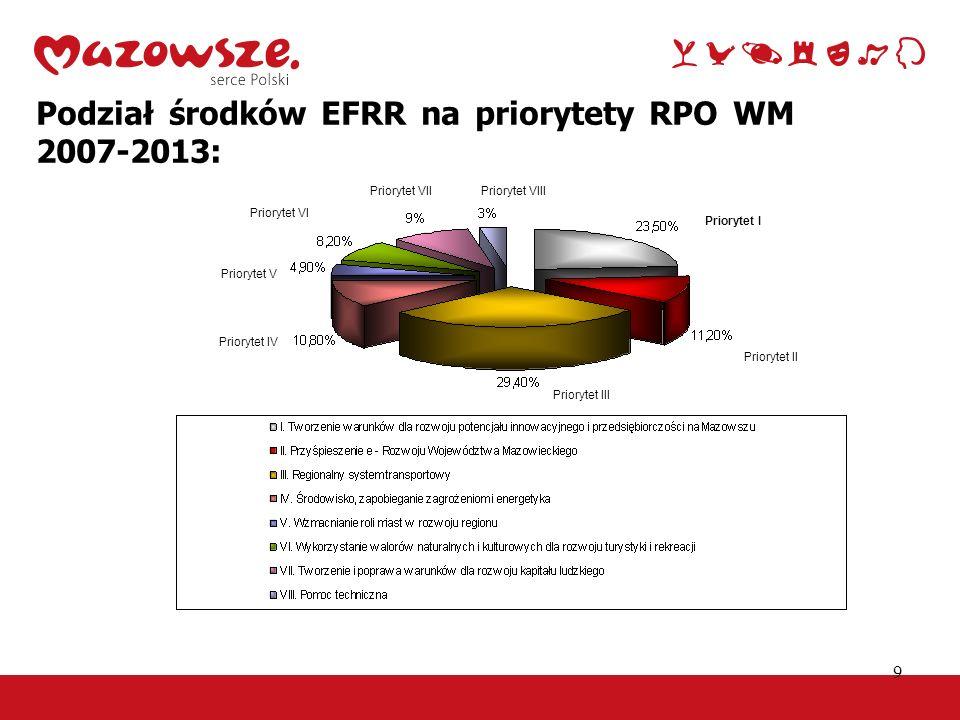 Podział środków EFRR na priorytety RPO WM 2007-2013: