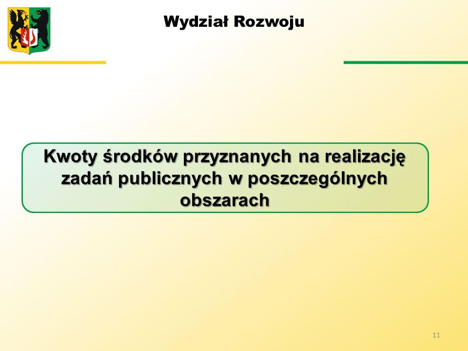 Wydział Rozwoju Kwoty środków przyznanych na realizację zadań publicznych w poszczególnych obszarach.