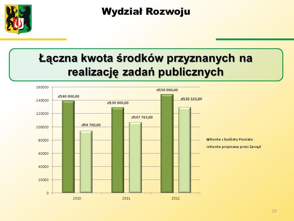 Łączna kwota środków przyznanych na realizację zadań publicznych
