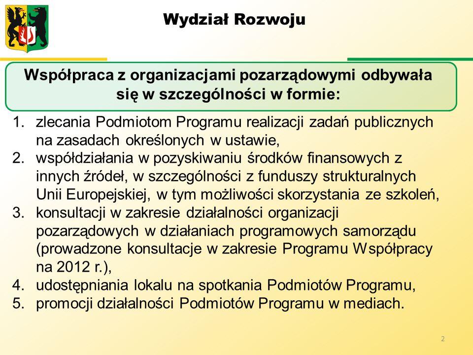 Wydział Rozwoju Współpraca z organizacjami pozarządowymi odbywała się w szczególności w formie: