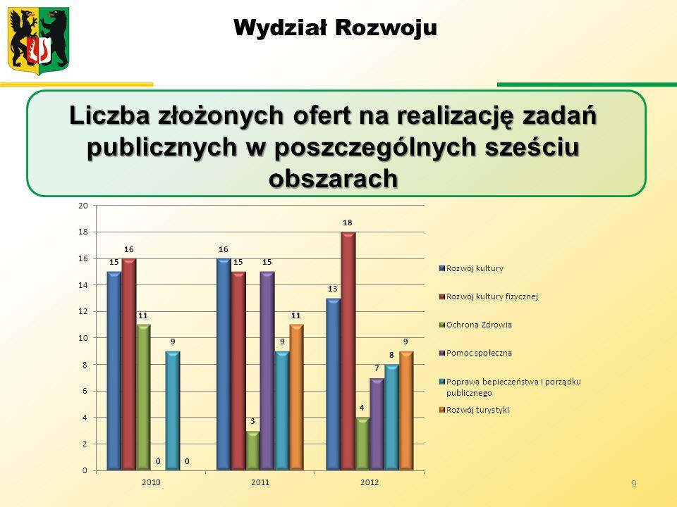 Wydział Rozwoju Liczba złożonych ofert na realizację zadań publicznych w poszczególnych sześciu obszarach.