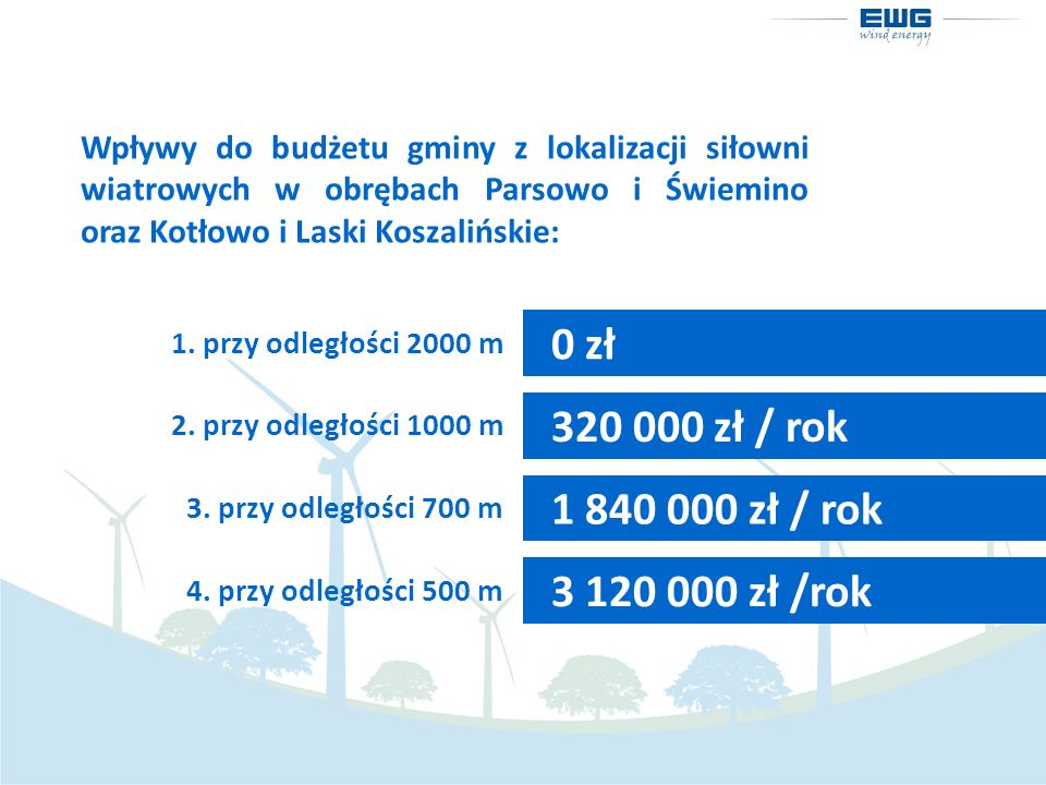 0 zł 320 000 zł / rok 1 840 000 zł / rok 3 120 000 zł /rok