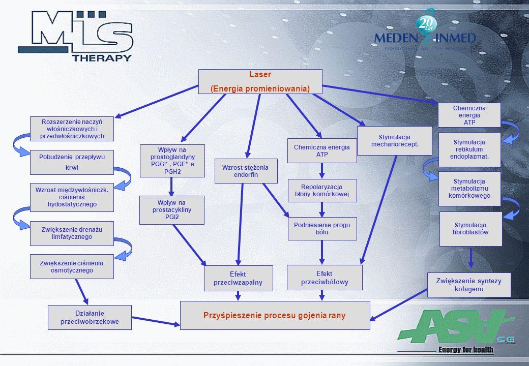 Laser (Energia promieniowania) Przyśpieszenie procesu gojenia rany