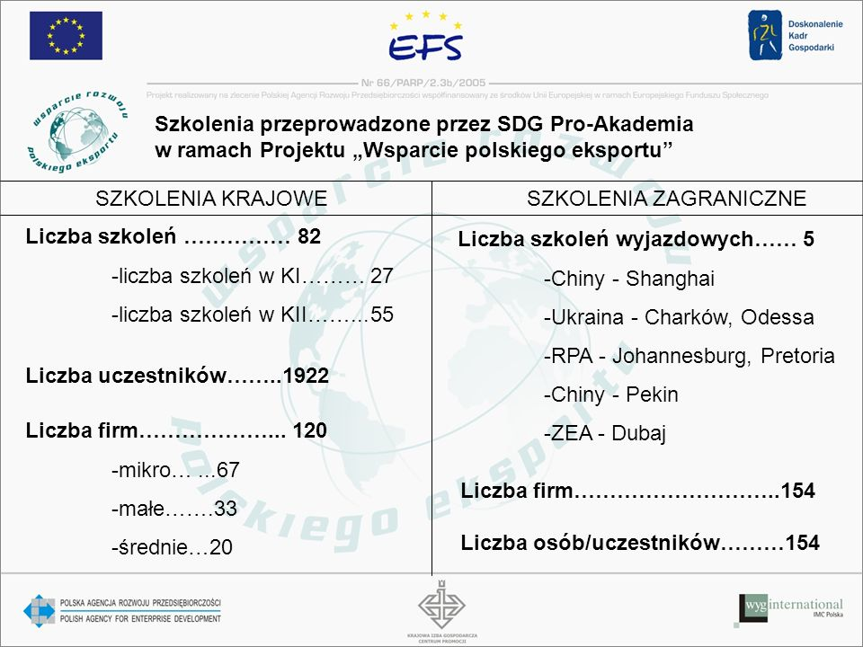 """Szkolenia przeprowadzone przez SDG Pro-Akademia w ramach Projektu """"Wsparcie polskiego eksportu"""