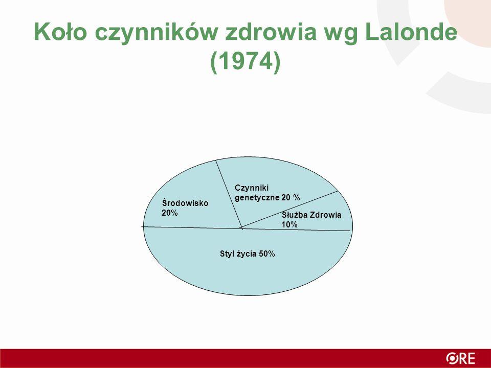 Koło czynników zdrowia wg Lalonde (1974)