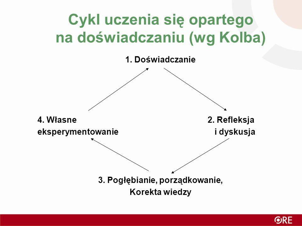 Cykl uczenia się opartego na doświadczaniu (wg Kolba)