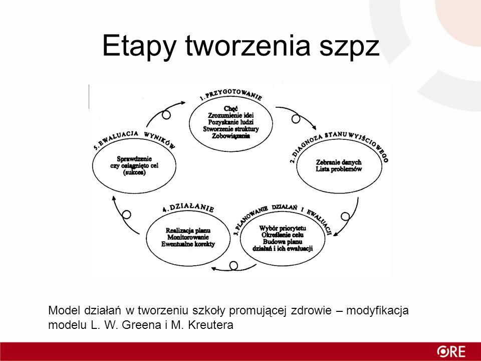 Etapy tworzenia szpz Model działań w tworzeniu szkoły promującej zdrowie – modyfikacja modelu L.