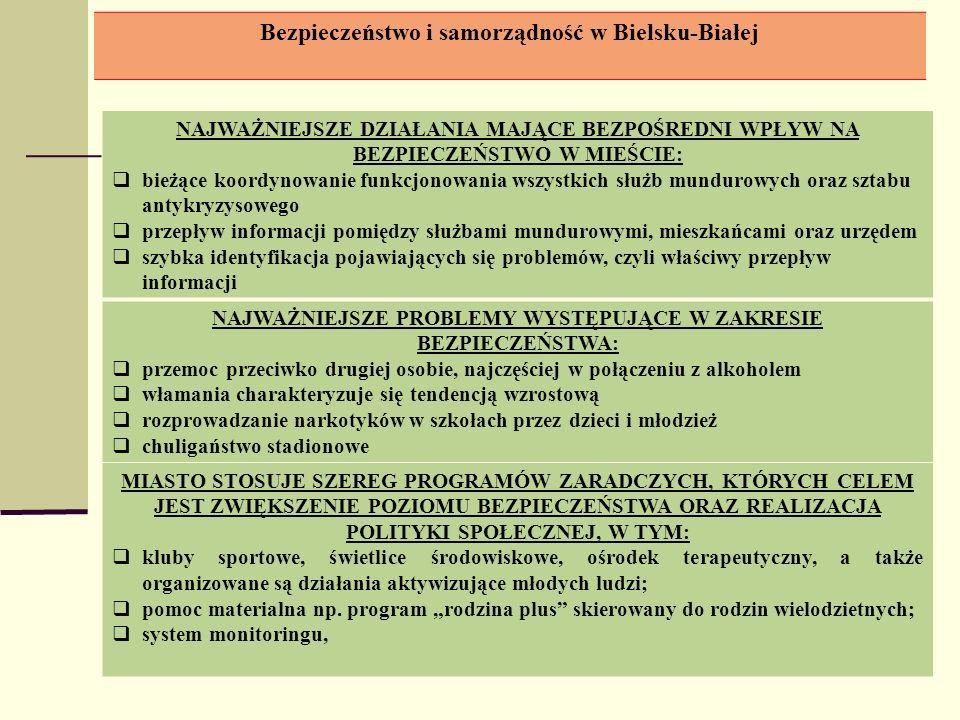 Bezpieczeństwo i samorządność w Bielsku-Białej