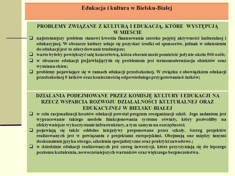 Edukacja i kultura w Bielsku-Białej