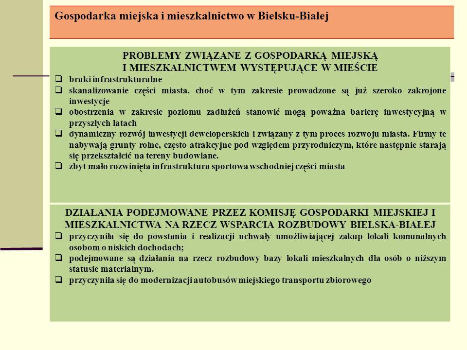 Gospodarka miejska i mieszkalnictwo w Bielsku-Białej