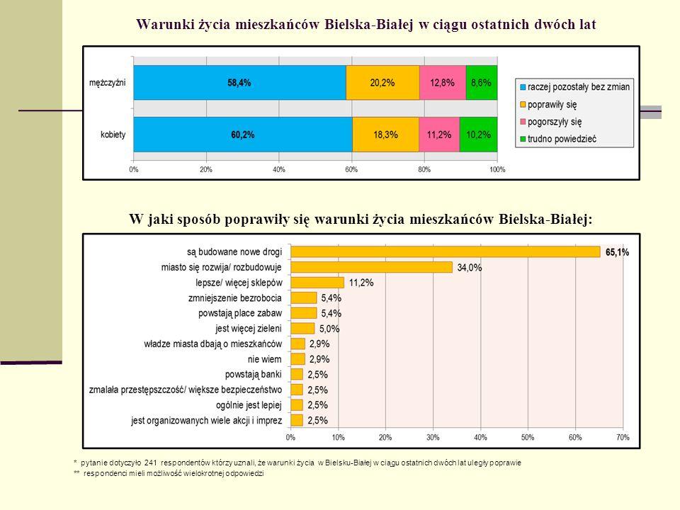 Warunki życia mieszkańców Bielska-Białej w ciągu ostatnich dwóch lat