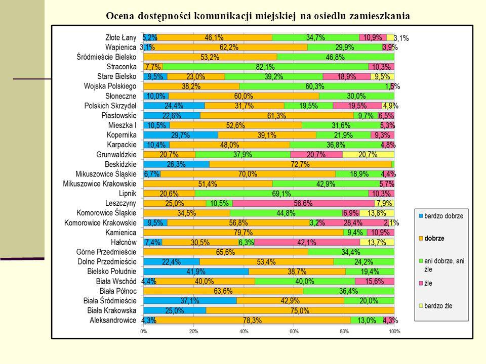 Ocena dostępności komunikacji miejskiej na osiedlu zamieszkania