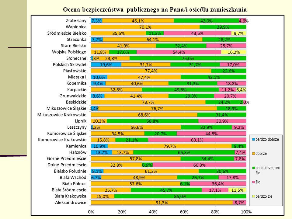 Ocena bezpieczeństwa publicznego na Pana/i osiedlu zamieszkania